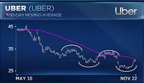 Uber Fallout Heres The Level To Watch As Stock Falls On