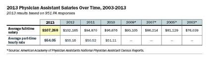 medical assistant pediatrics salary physician assistant salary comparison table 2015 pay by state