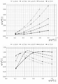Hill Chart Turbine Figure 7 From Cfd Numerical Simulations Of Francis Turbines