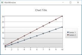 31 Methodical Wpf Toolkit Line Chart