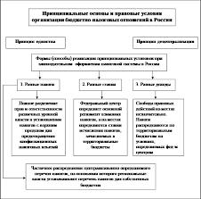 Все фото по тегу Налоговая Система perego shop ru gallery Реферат Налоговая система России сущность проблемы перспективы
