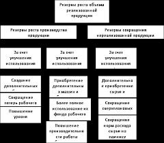 факторов и резервов увеличения выпуска и реализации продукции Анализ факторов и резервов увеличения выпуска и реализации продукции