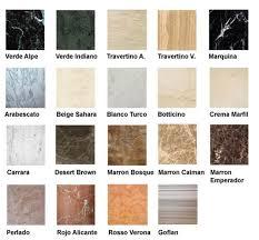 Guía De Materiales Para La Encimera De La CocinaClases De Granitos Para Encimeras