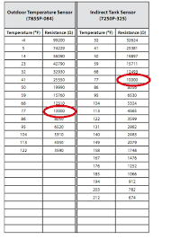 5k Ohm Thermistor Chart