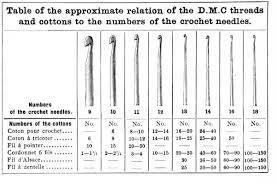 The Project Gutenberg Ebook Of Encyclopedia Of Needlework
