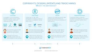 Difference Between Trademark Copyright Patent And Design Copyright Trade Marks Patents Designs Trademarkhub Blog