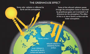 Greenhouse gases are natural and essential components of the atmosphere  which govern global climate and serve to make the Earth habitable for life