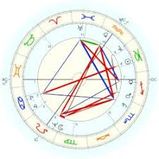 George Harrison Natal Chart Martin George Astro Databank