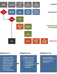 Ocio Org Chart Managed It Services It Osu