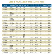 Tuned Up Custom Rods Chart Legend Tournament Bass Casting Rods