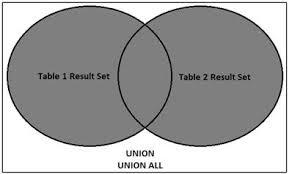 Types Of Sql Joins Venn Diagram Sql Server Performance Multiple Table Queries In Sql Server