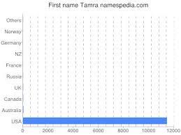 Tamra Namensbedeutung und -herkunft