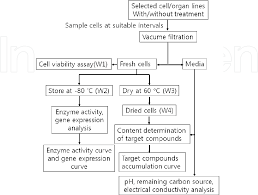 Tissue Culture Flow Chart Figure 2 From Production Of Useful Secondary Metabolites