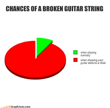 MUSIC FUN on Pinterest | Guitar, Guitar Players and Guitar Picks via Relatably.com