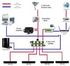 directv genie connection diagram images diagram for samsung home directv genie connections diagram directv circuit and