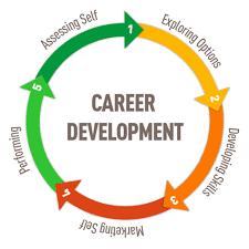 What Is Career Development Overview Of Career Development Model Career Center At Ut