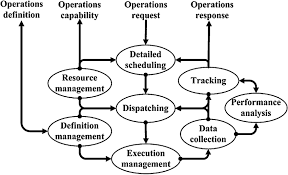 activity model of production operations management