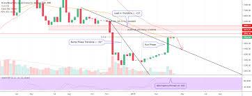 My Take On The Bump Run Reversal Theory Bitcoin For Bnc