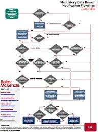 Australia Data Breach Notification Flowchart Conventus Law