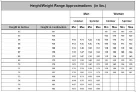 Guys Height And Weight Chart Cycling Body Weight Chart Wenzel Coaching