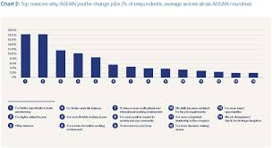 20 Soft Skills Chart Asean Youths Value Soft Skills Over Hard Skills For The