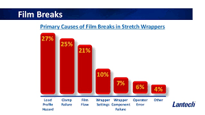 Film Gauge Chart Whats The Best Way To Stretch Wrap Your Pallet Load
