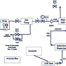 oxygen generating system block diagram download scientific diagram Phosphorus Diagram at Oxygen Box Diagram