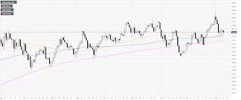 Dxy 10 Year Chart Us Dollar Index Technical Analysis Dxy Ends The Week Within