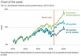 Brexit Stock Market Crash Chart Blackrock Warns Of More Poor Action For U K Stocks With A