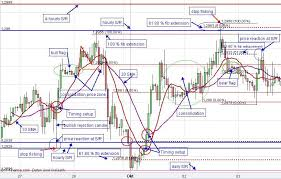 chart analysis patterns eur usd technical chart analysis patterns euro us dollar day