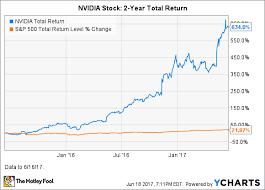 Nvidia Price Chart Nvidia Stock How Risky Is It The Motley Fool