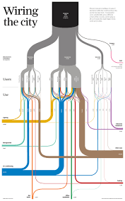 sopa 2013 award wiring the city sankey diagrams Transpo F540 Wiring Diagram on his blog he writes \u201c we took a look at hong kong's power consumption who uses all the electricity in our city and what is it used on? (