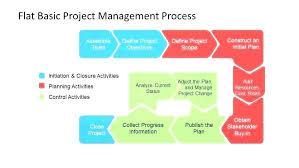 Process Flow Diagram Change Management Schematics Online