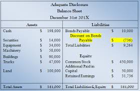 discount on bonds payable balance sheet adequate disclosure contra accounts for assets liabilities equity