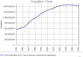Year 9 Assessment 1 Chinas Population Control Lessons