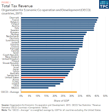 How Do Us Taxes Compare Internationally Tax Policy Center