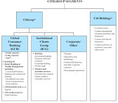 Citigroup Organizational Chart Related Keywords