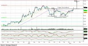 Maxis Double Bottom Chart Pattern
