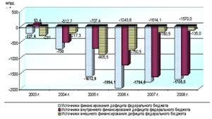 Анализ бюджетного дефицита источников его финансирования и  Динамика источников финансирования дефицита федерального бюджета в 2003 2008 годах представлена на следующей диаграмме