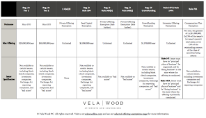 Blue Sky Filing Chart Selected Offering Exemptions Dallas Business Lawyer Vela