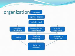Organizational Chart Of Food Industry Food Manufacturing Organization Chart Related Keywords