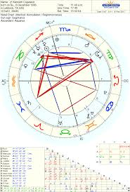 Kevin Durant Birth Chart Left Wing Astrology Kenneth Copeland