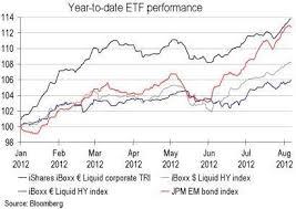 European High Yield Bond Market Performance Though Volatility