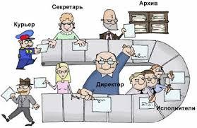 Реферат Организация документооборота на предприятии  Организация документооборота на предприятии