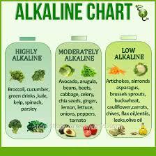 Alkaline Food Chart Alkaline Foods Alkaline Diet Food Charts