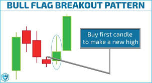 High Tight Flag Chart Pattern Bull Flag Chart Pattern Trading Strategies Warrior Trading
