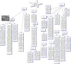 concept essay topic academic essay self concept essay college essay 787 words