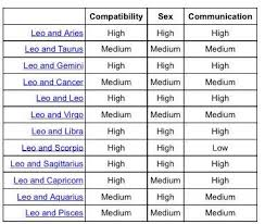 Best Sex Position For Aries And Leo