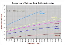 Rf Cable Loss Chart Coax Cable Information
