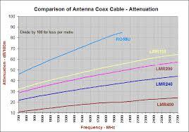 Coax Comparison Chart Coax Cable Information